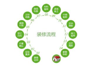一篇文章教你看明白装修内行的门道!广州春季装修必看!